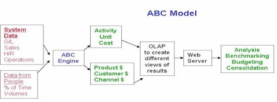 activity based costing model The guide focuses on universal costing principles and with the costing levels maturity model acknowledges rca attains a higher level of accuracy and visibility compared to activity based costing for managerial accounting information when the incremental benefits of rca's better information exceed the incremental administrative effort and cost.